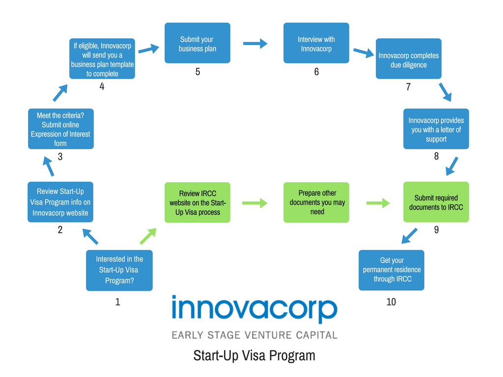 start up visa process